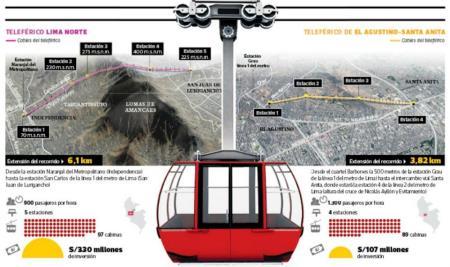 Lima recibe luz verde para dos teleféricos