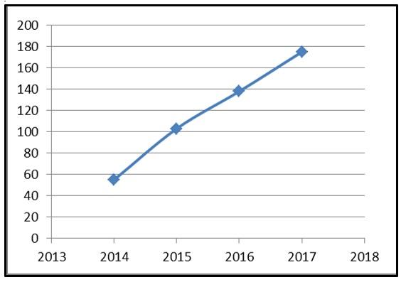 Nivel de participación por año