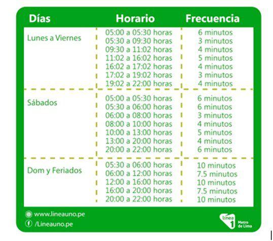 Horario del servicio de Línea Uno del Metro de Lima