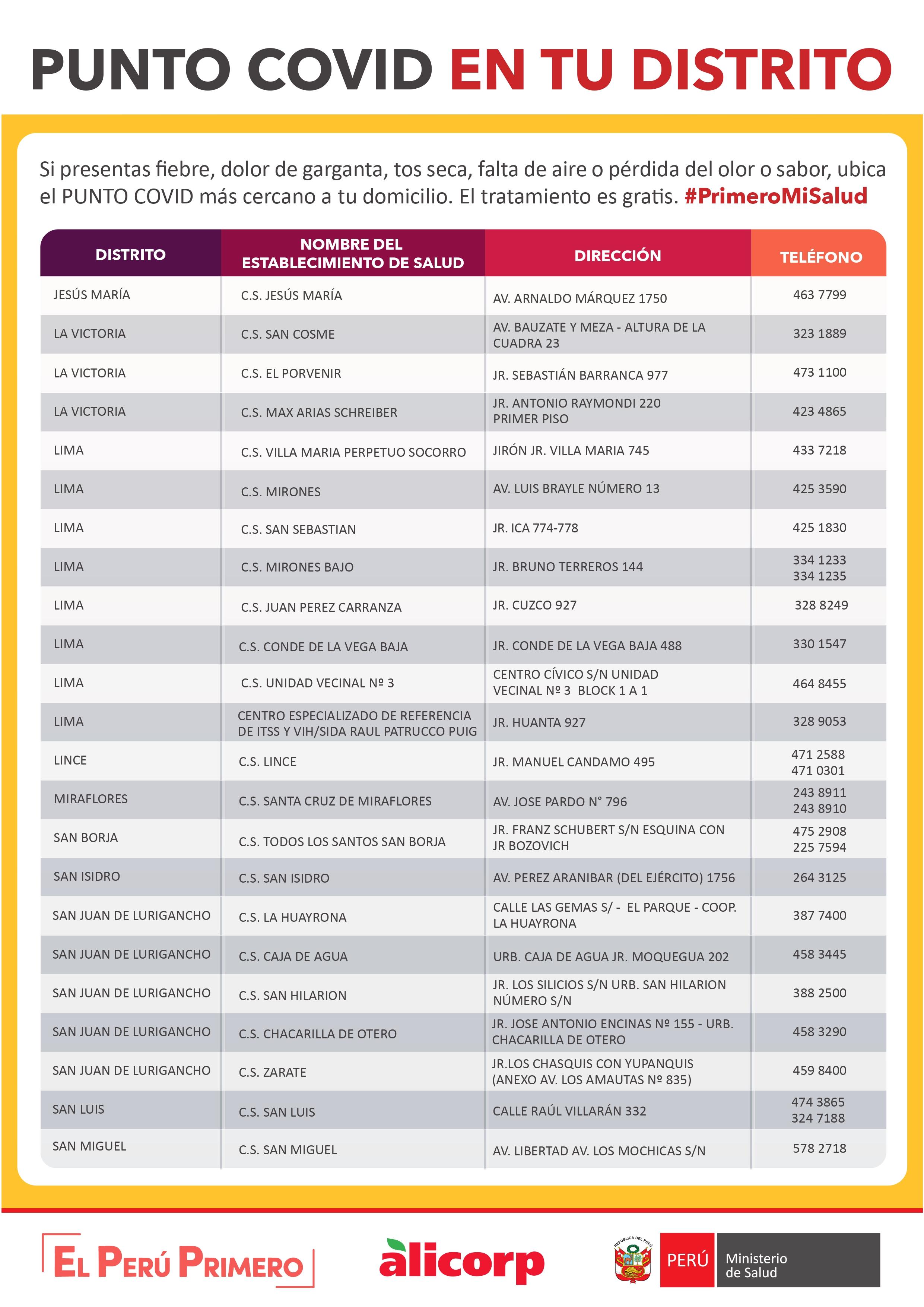 Puntos Covid Diris Centro (Fuente: El Comercio)